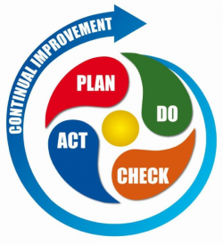 pdca cycle deming